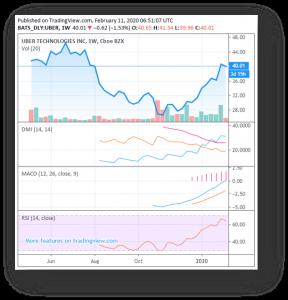 Uber Stock Chart